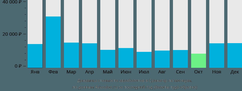 Динамика стоимости авиабилетов в Сринагар по месяцам