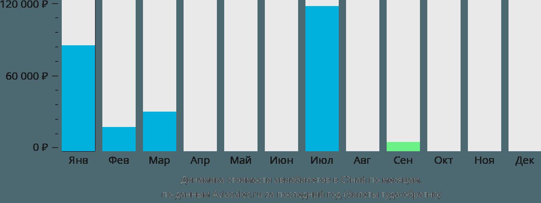 Динамика стоимости авиабилетов в Сёнай по месяцам