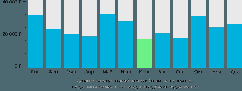 Динамика стоимости авиабилетов в Сиракьюс по месяцам
