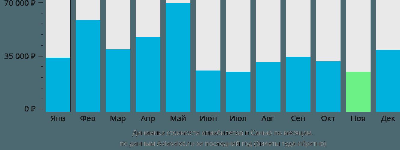 Динамика стоимости авиабилетов в Санью по месяцам