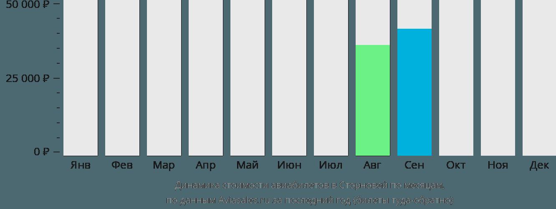 Динамика стоимости авиабилетов Сторновэй по месяцам