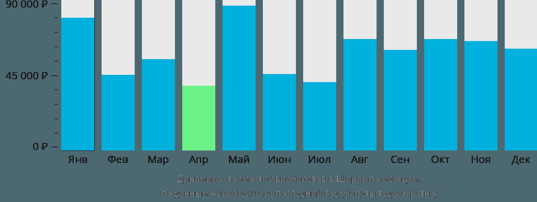 Динамика стоимости авиабилетов в Шираз по месяцам