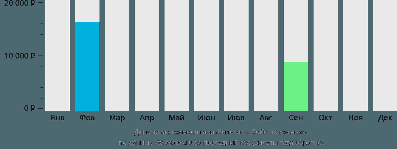 Динамика стоимости авиабилетов в Сойо по месяцам