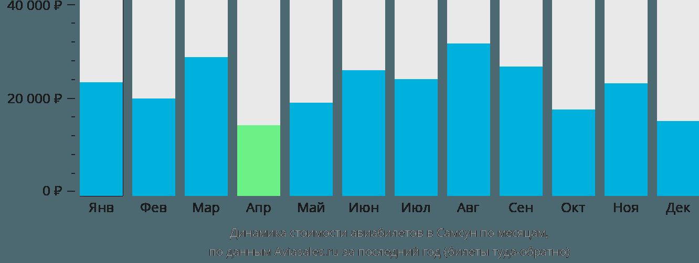 Динамика стоимости авиабилетов в Самсан Карсамба по месяцам
