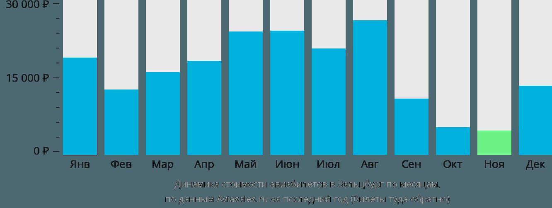 Динамика стоимости авиабилетов в Зальцбург по месяцам