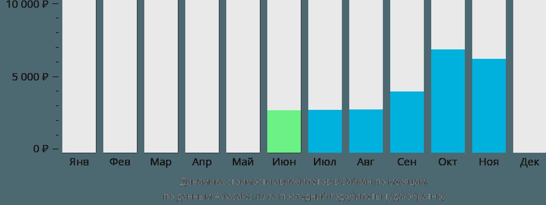 Динамика стоимости авиабилетов в Зайсана по месяцам