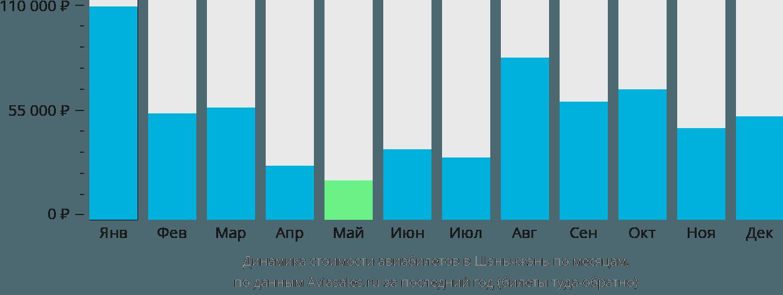 Динамика стоимости авиабилетов в Шэньчжэнь по месяцам