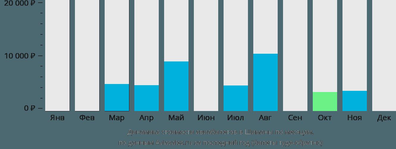 Динамика стоимости авиабилетов в Шиманы по месяцам