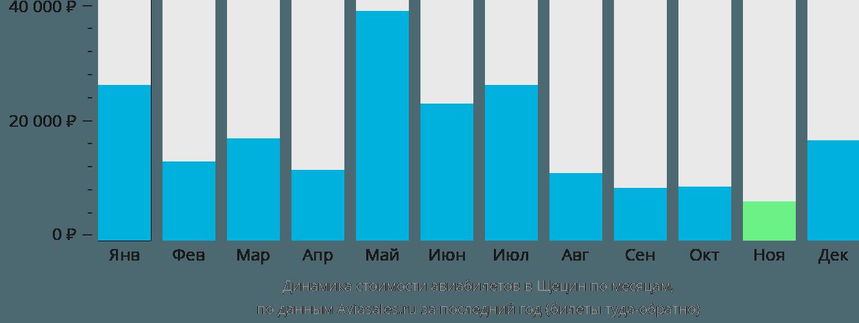 Динамика стоимости авиабилетов в Щецин по месяцам
