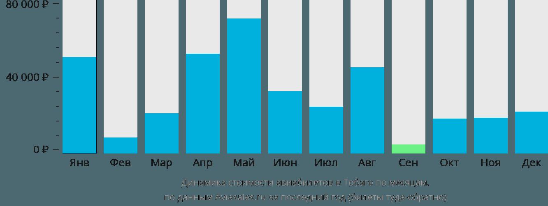 Динамика стоимости авиабилетов в Тобаго по месяцам