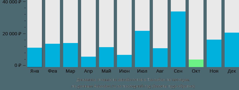 Динамика стоимости авиабилетов Таклобан по месяцам
