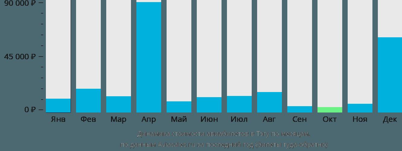 Динамика стоимости авиабилетов в Тэгу по месяцам
