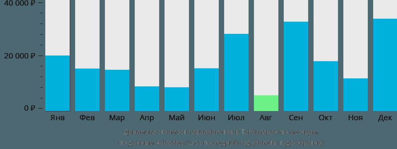 Динамика стоимости авиабилетов в Тагбиларана по месяцам