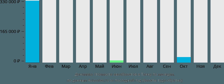 Динамика стоимости авиабилетов в Танна по месяцам
