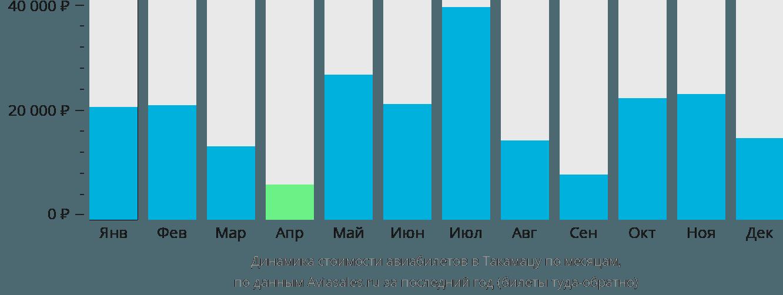 Динамика стоимости авиабилетов в Такамацу по месяцам