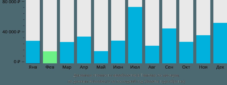 Динамика стоимости авиабилетов в Тампико по месяцам