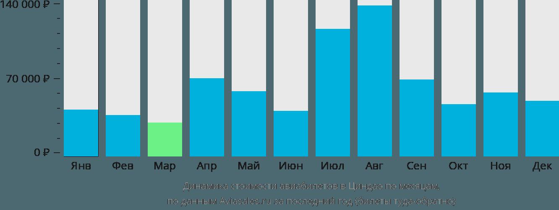 Динамика стоимости авиабилетов в Циндао по месяцам
