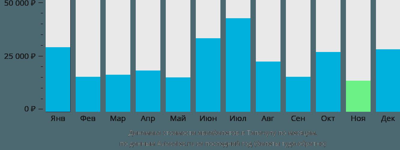 Динамика стоимости авиабилетов в Тапачулу по месяцам