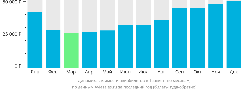 Динамика стоимости авиабилетов в Ташкент по месяцам