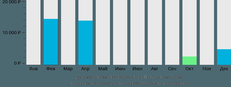 Динамика стоимости авиабилетов в Попрад по месяцам