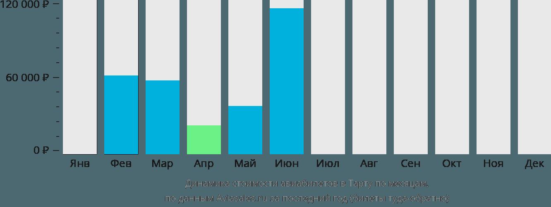 Динамика стоимости авиабилетов в Тарту по месяцам