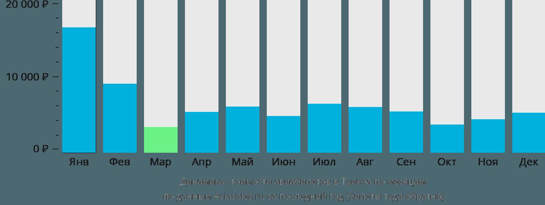 Динамика стоимости авиабилетов Туй Хоа по месяцам