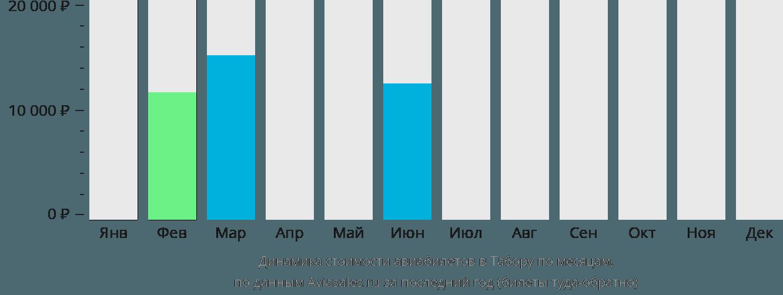 Динамика стоимости авиабилетов в Табора по месяцам