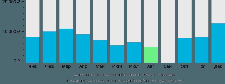 Динамика стоимости авиабилетов в Тумбес по месяцам