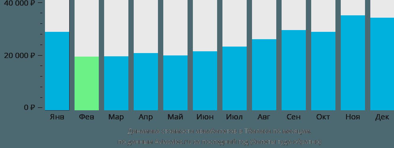 Динамика стоимости авиабилетов в Тбилиси по месяцам