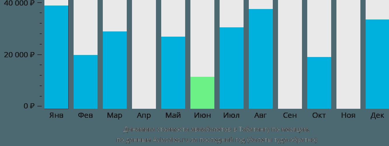 Динамика стоимости авиабилетов в Табатингу по месяцам