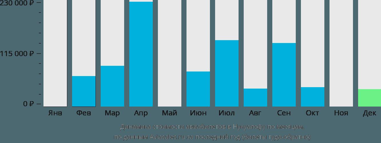 Динамика стоимости авиабилетов в Нукуалофу по месяцам