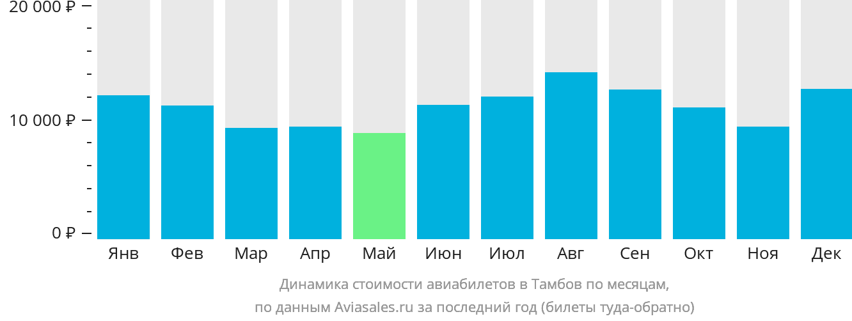 Динамика стоимости авиабилетов в Тамбов по месяцам