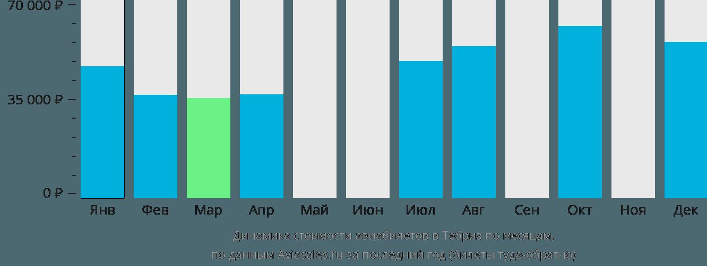 Динамика стоимости авиабилетов в Тебриз по месяцам