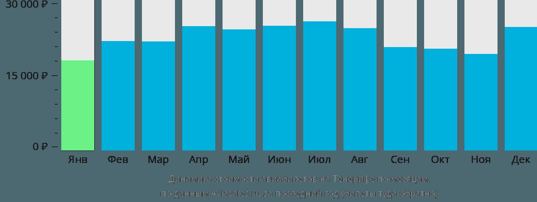 Динамика стоимости авиабилетов на Тенерифе по месяцам