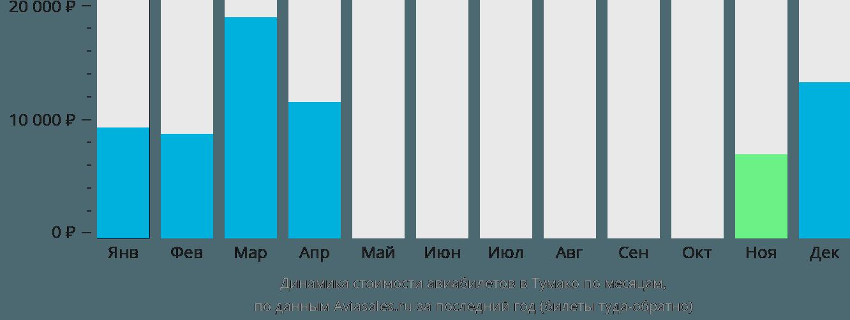 Динамика стоимости авиабилетов в Тумако по месяцам