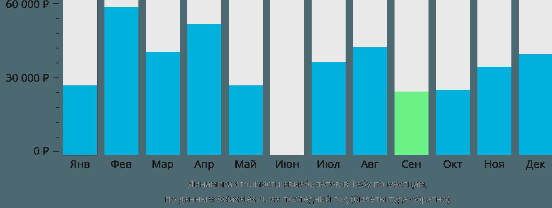 Динамика стоимости авиабилетов в Табу по месяцам