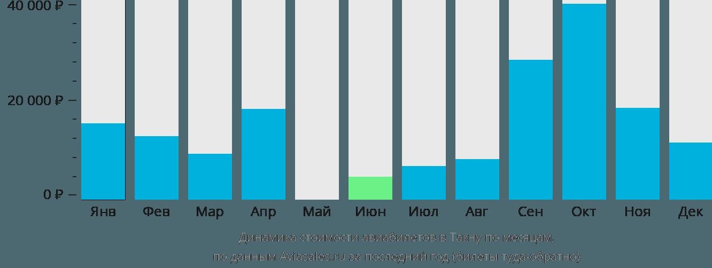 Динамика стоимости авиабилетов в Такну по месяцам