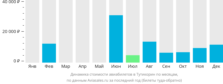 Динамика стоимости авиабилетов в Тутикорин по месяцам