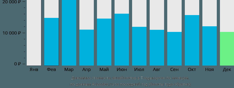 Динамика стоимости авиабилетов в Талдыкорган по месяцам