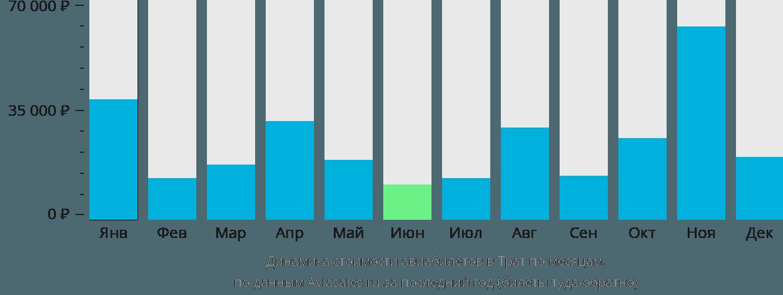 Динамика стоимости авиабилетов в Трат по месяцам