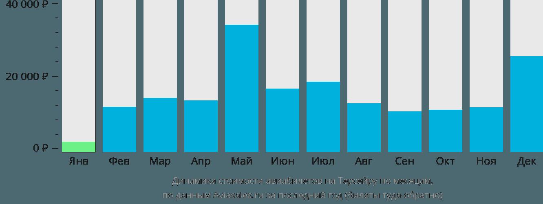 Динамика стоимости авиабилетов в Терсейру по месяцам