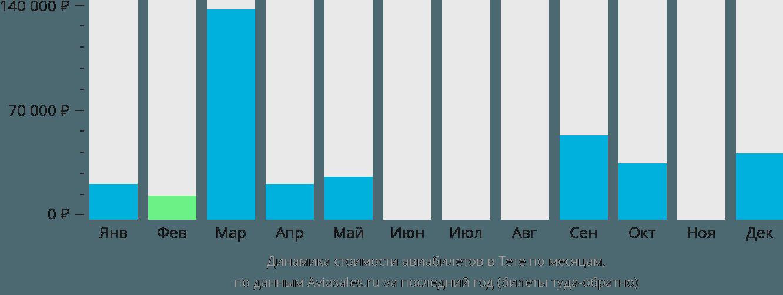 Динамика стоимости авиабилетов в Тете по месяцам