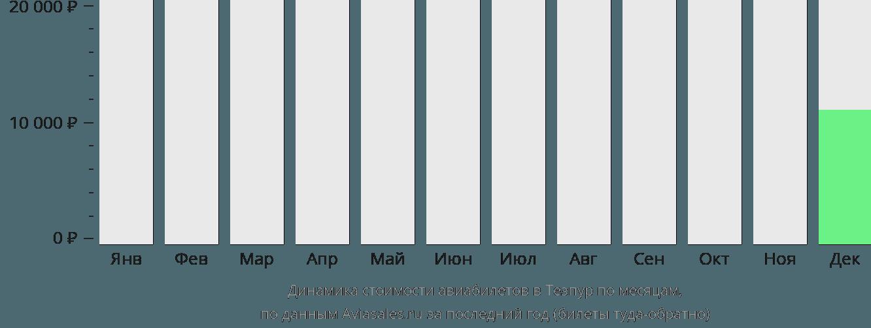 Динамика стоимости авиабилетов в Тезпур по месяцам