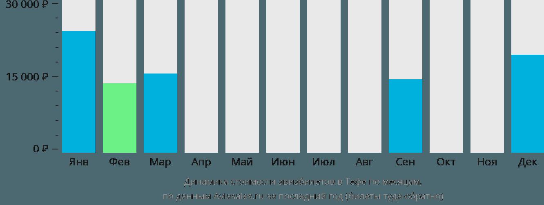 Динамика стоимости авиабилетов в Тефе по месяцам