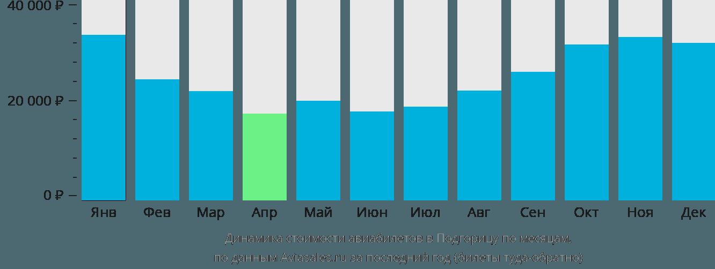 Динамика стоимости авиабилетов в Подгорицу по месяцам