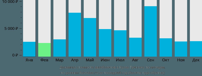Динамика стоимости авиабилетов в Куала-Тренгану по месяцам
