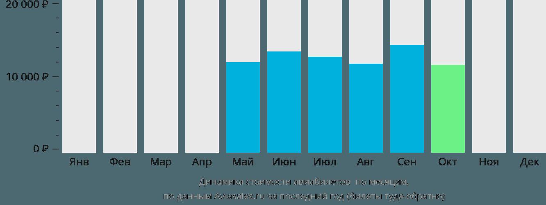 Динамика стоимости авиабилетов Таганрог по месяцам