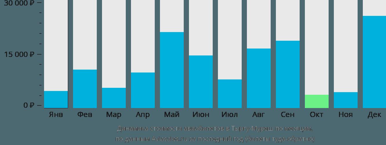 Динамика стоимости авиабилетов в Тыргу-Муреш по месяцам