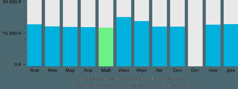 Динамика стоимости авиабилетов в Бор по месяцам