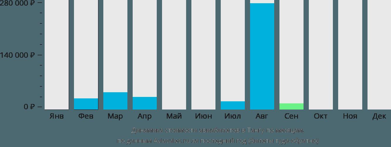 Динамика стоимости авиабилетов в Тангу по месяцам